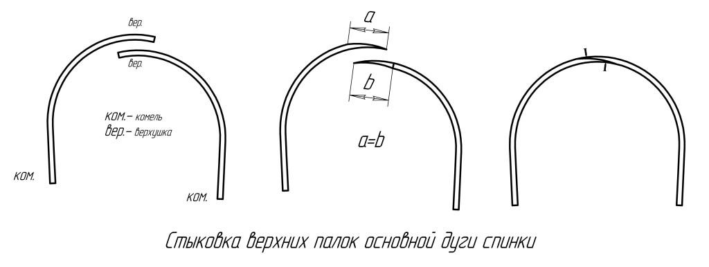 Основные палки спинки